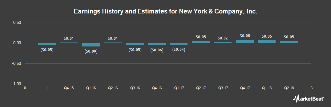 Earnings by Quarter for New York & Company (NYSE:NWY)