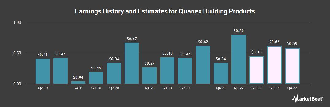 Earnings by Quarter for Quanex Building Products Corporation (NYSE:NX)