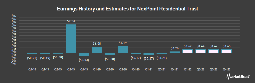 Earnings by Quarter for NexPoint Residential Trst (NYSE:NXRT)