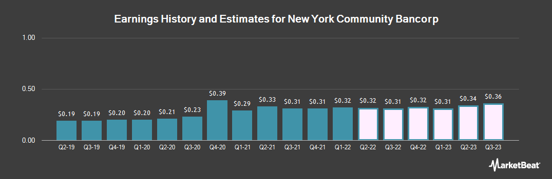 Earnings by Quarter for New York Community Bancorp (NYSE:NYCB)