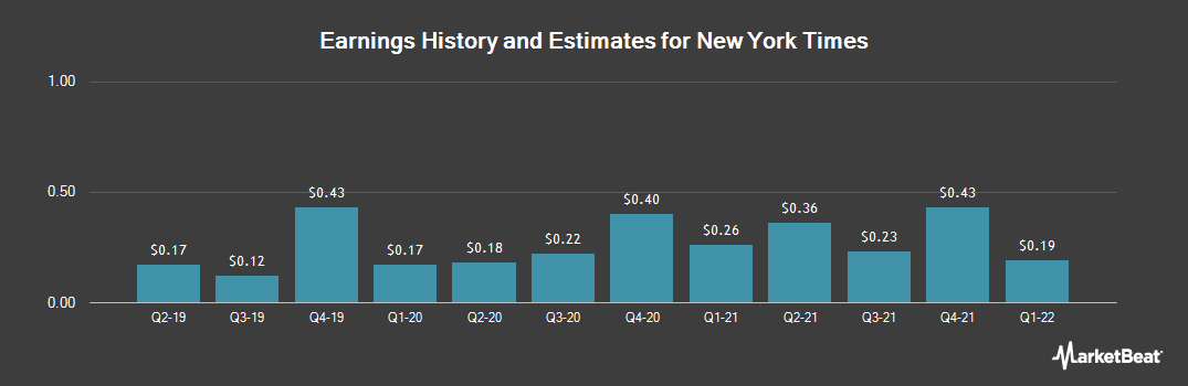 Earnings by Quarter for New York Times Co (NYSE:NYT)