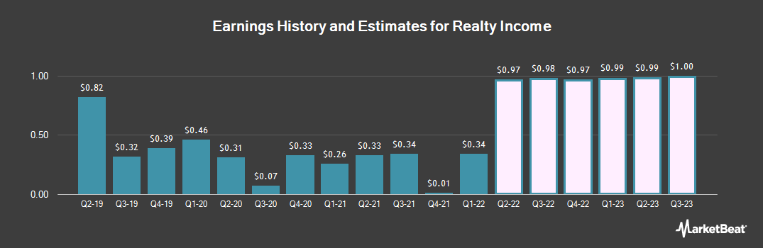 Earnings by Quarter for Realty Income Corp (NYSE:O)