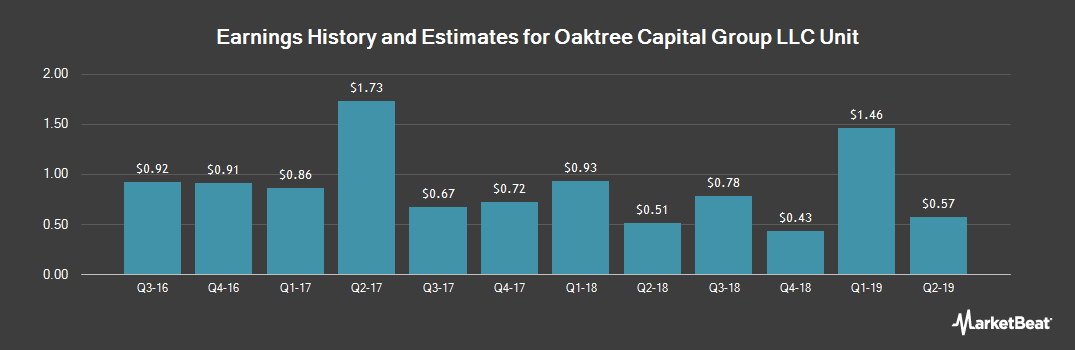Earnings by Quarter for Oaktree Capital Group, LLC (NYSE:OAK)