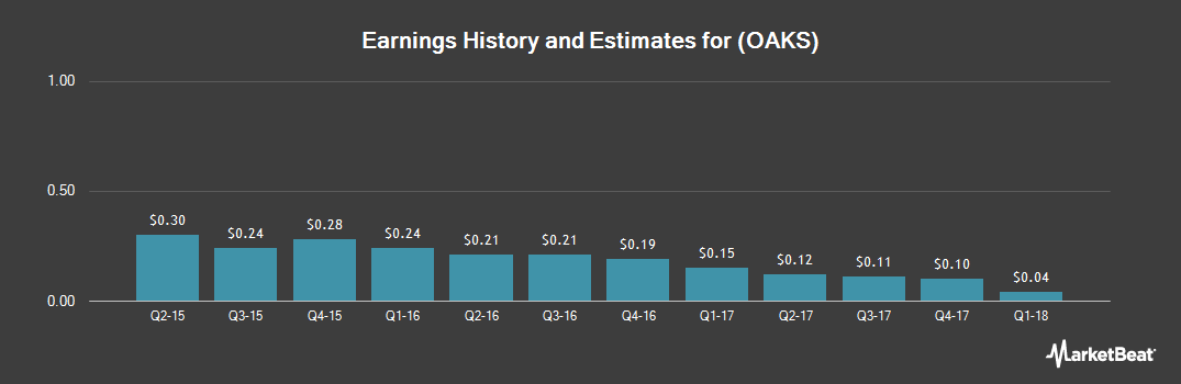 Earnings by Quarter for Five Oaks Investment Corp. (NYSE:OAKS)