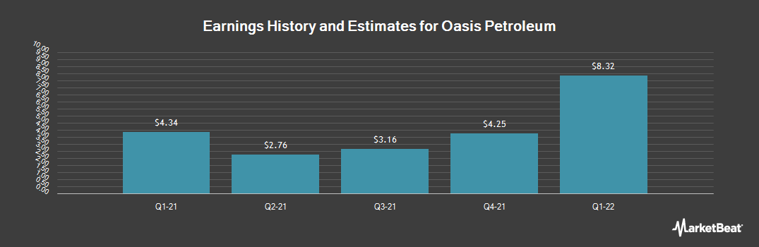 Earnings by Quarter for Oasis Petroleum (NYSE:OAS)