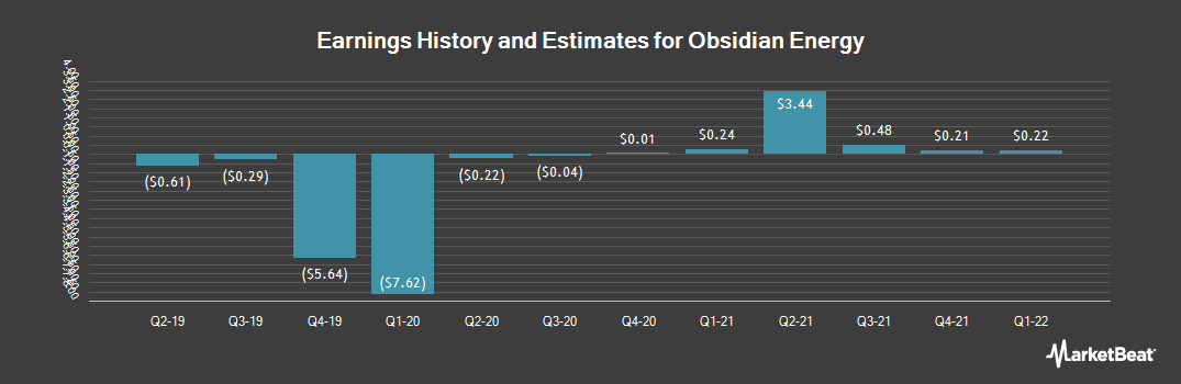 Earnings by Quarter for Obsidian Energy (NYSE:OBE)