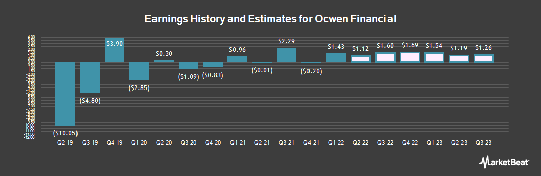 Earnings by Quarter for Ocwen Financial (NYSE:OCN)