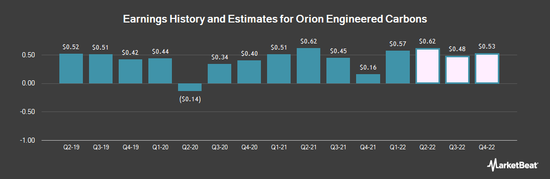 Earnings by Quarter for Orion Engineered Carbons S.A (NYSE:OEC)