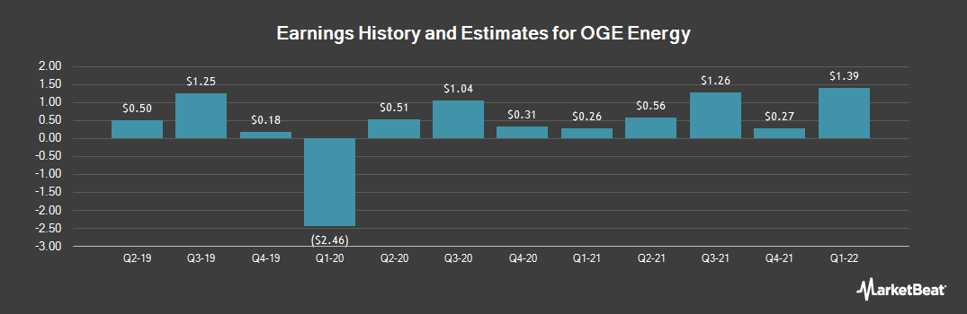 Earnings by Quarter for OGE Energy Corporation (NYSE:OGE)