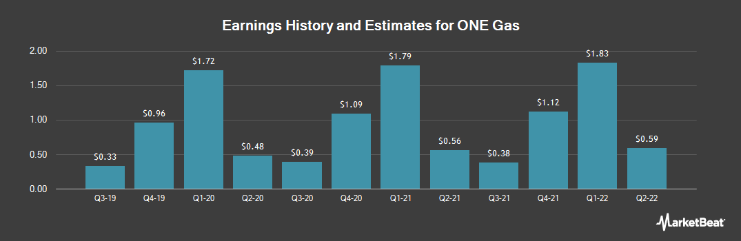 Earnings by Quarter for ONE Gas (NYSE:OGS)