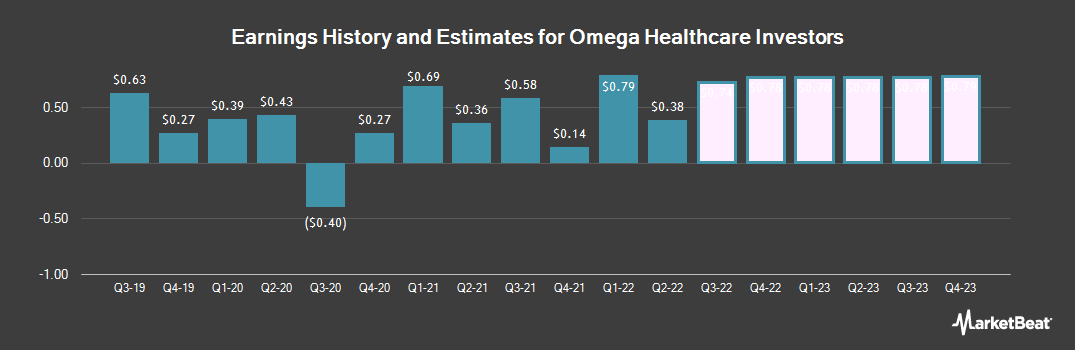 Earnings by Quarter for Omega Healthcare Investors (NYSE:OHI)
