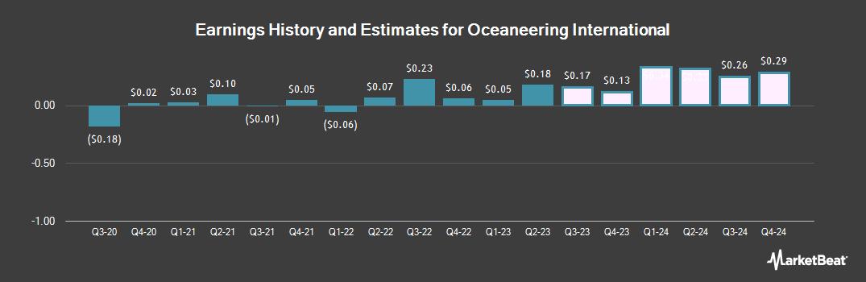 Earnings by Quarter for Oceaneering International (NYSE:OII)