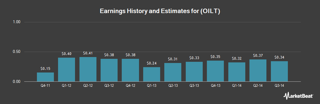 Earnings by Quarter for Oiltanking Partners (NYSE:OILT)