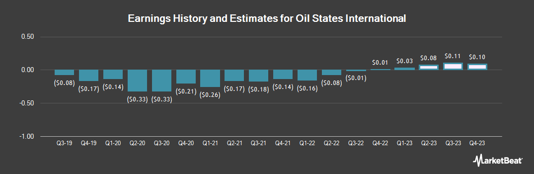 Earnings by Quarter for Oil States International (NYSE:OIS)
