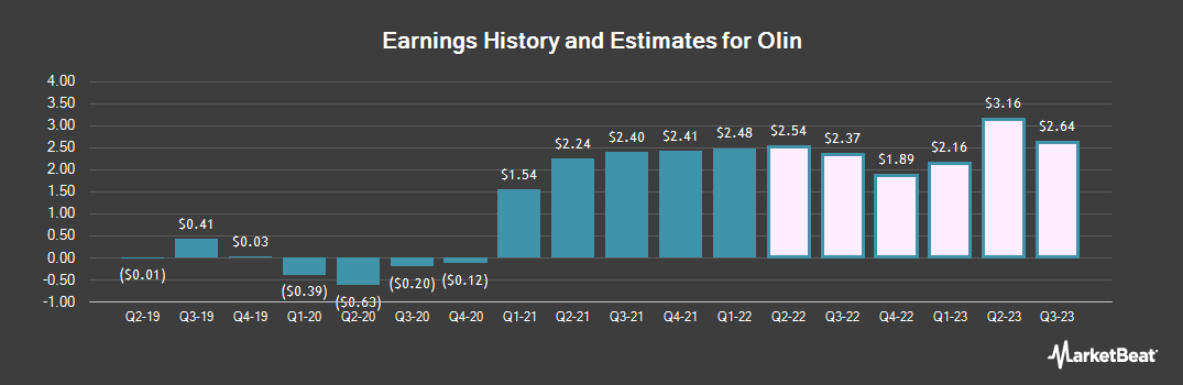 Earnings by Quarter for Olin Corporation (NYSE:OLN)