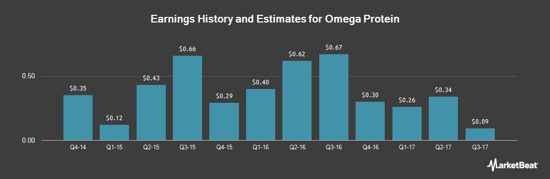 Earnings by Quarter for Omega Protein Corporation (NYSE:OME)