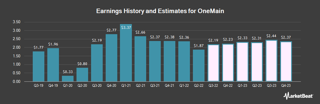 Earnings by Quarter for OneMain (NYSE:OMF)