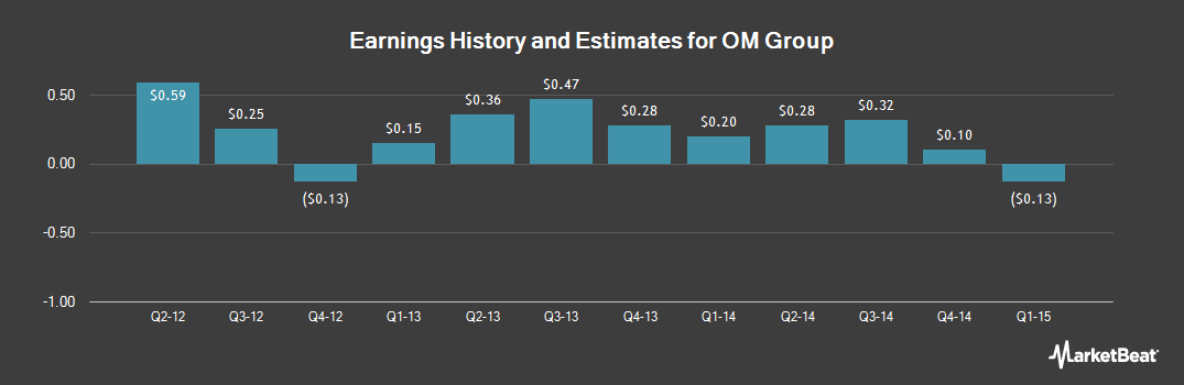 Earnings by Quarter for OM Group (NYSE:OMG)