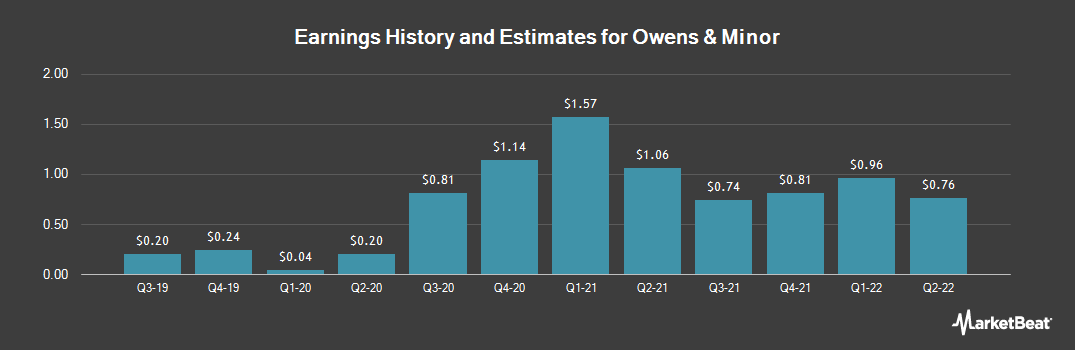 Earnings by Quarter for Owens & Minor (NYSE:OMI)