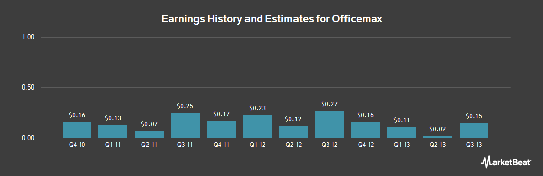 Earnings by Quarter for OfficeMax (NYSE:OMX)