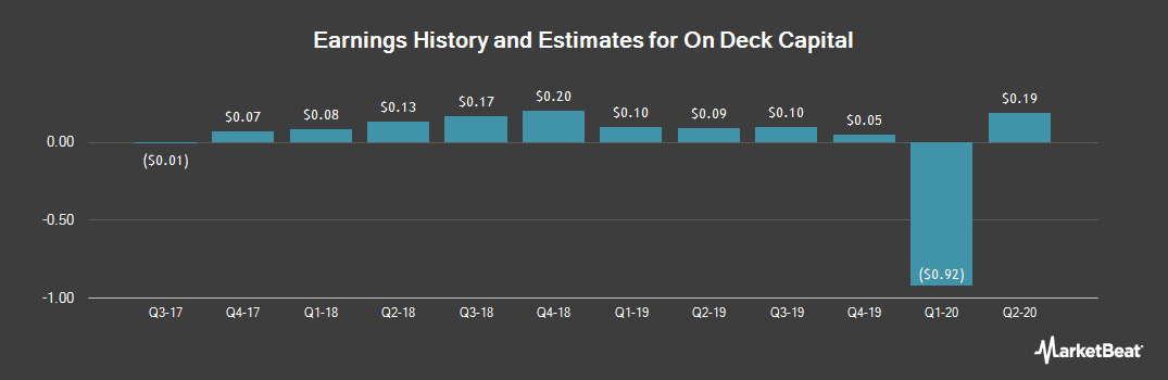 Earnings by Quarter for On Deck Capital (NYSE:ONDK)