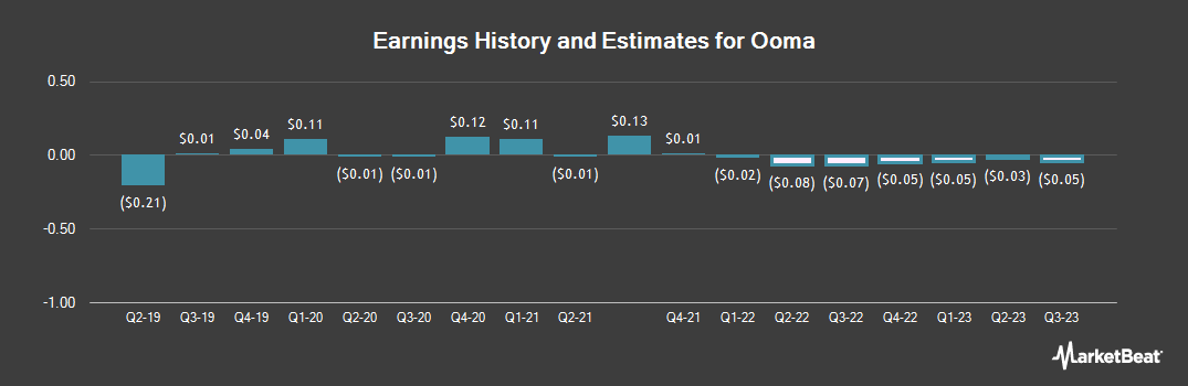 Earnings by Quarter for Ooma (NYSE:OOMA)