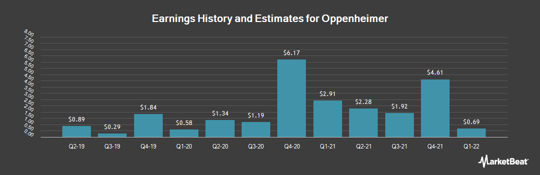 Earnings by Quarter for Oppenheimer (NYSE:OPY)