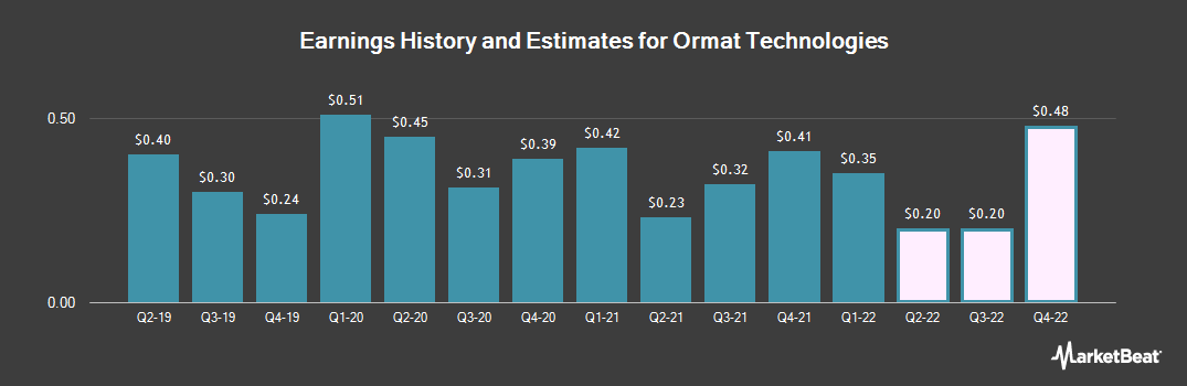 Earnings by Quarter for Ormat Technologies (NYSE:ORA)