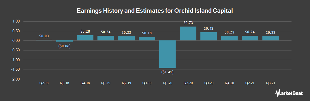 Earnings by Quarter for Orchid Island Capital (NYSE:ORC)