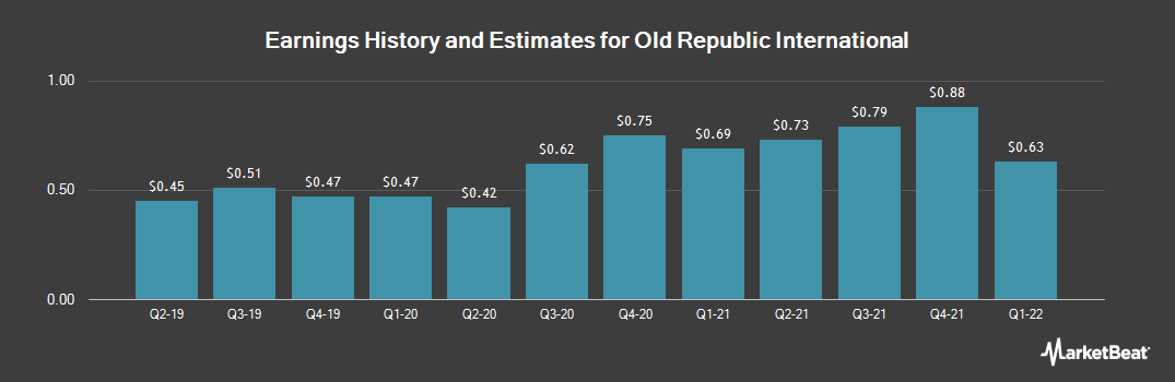 Earnings by Quarter for Old Republic International Corporation (NYSE:ORI)