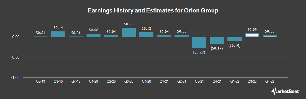 Earnings by Quarter for Orion Group Holdings (NYSE:ORN)