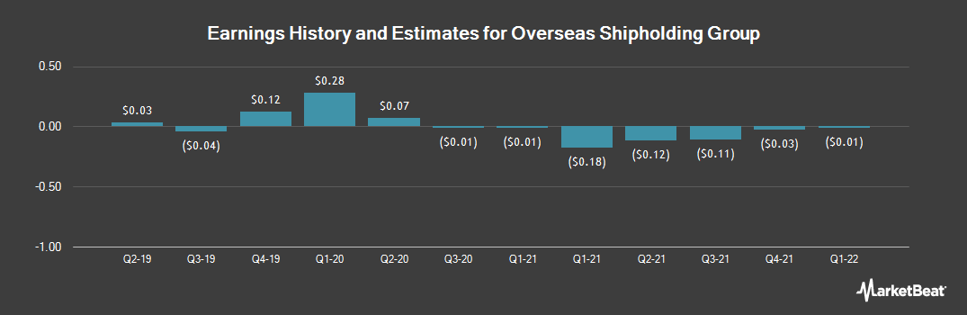 Earnings by Quarter for Overseas Shipholding Group (NYSE:OSG)