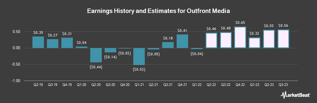Earnings by Quarter for Outfront Media (NYSE:OUT)