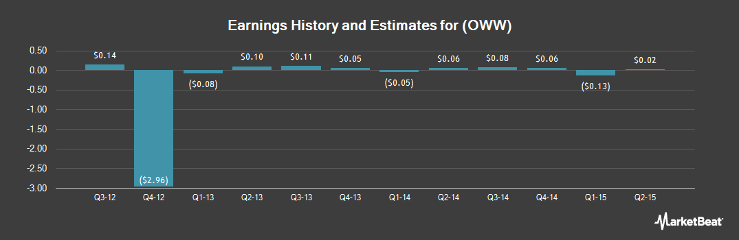 Earnings by Quarter for Orbitz Worldwide (NYSE:OWW)