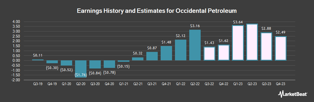 Earnings by Quarter for Occidental Petroleum Corporation (NYSE:OXY)
