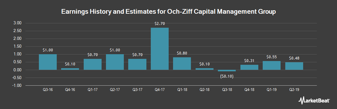 Earnings by Quarter for Och-Ziff Capital Management Group LLC (NYSE:OZM)
