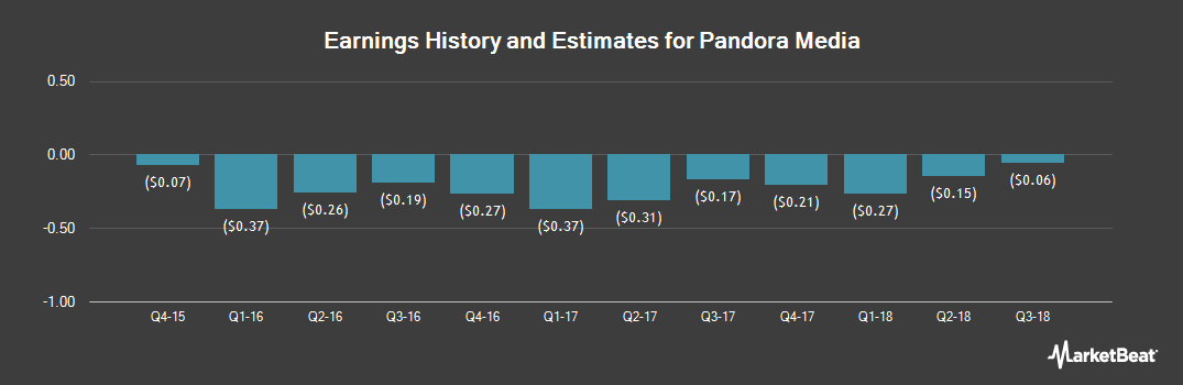 Earnings by Quarter for Pandora Media (NYSE:P)