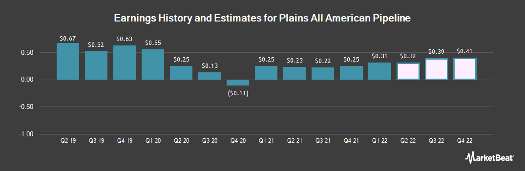 Earnings by Quarter for Plains All American Pipeline, L.P. (NYSE:PAA)