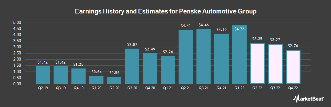 Earnings by Quarter for Penske Automotive Group (NYSE:PAG)