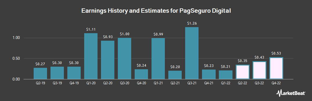 Earnings by Quarter for PagSeguro Digital (NYSE:PAGS)