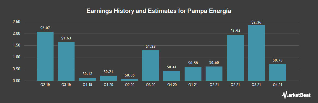 Earnings by Quarter for Pampa Energia (NYSE:PAM)