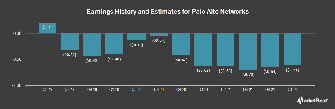 Earnings by Quarter for Palo Alto Networks (NYSE:PANW)