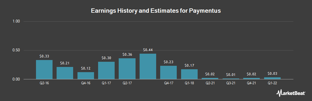 Earnings by Quarter for Verifone Systems (NYSE:PAY)