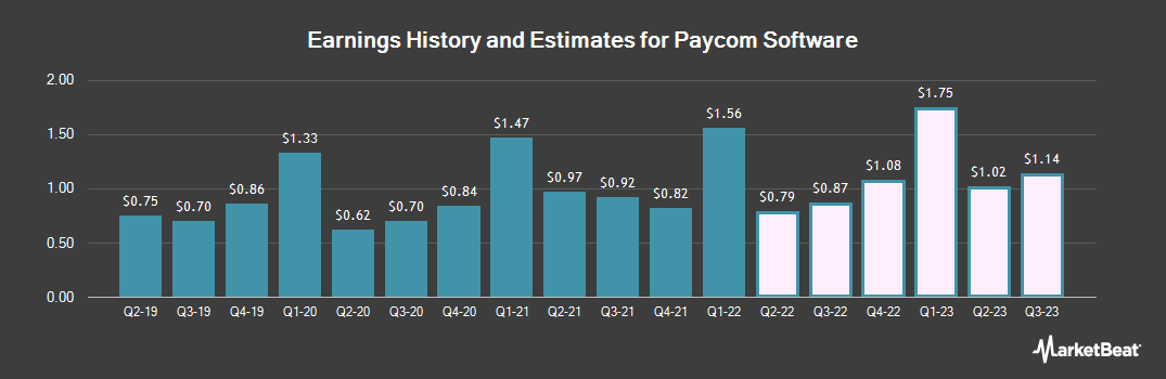 Earnings by Quarter for Paycom (NYSE:PAYC)