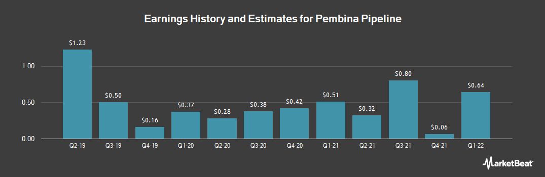 Earnings by Quarter for Pembina Pipeline Corp. (NYSE:PBA)