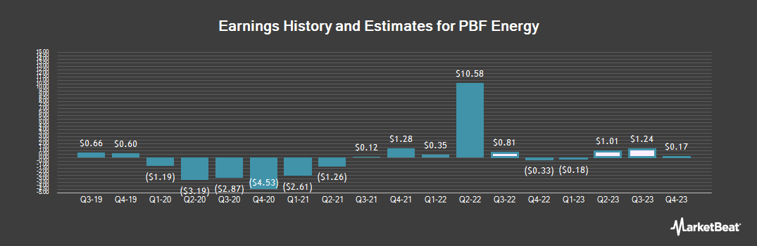 Earnings by Quarter for PBF Energy (NYSE:PBF)