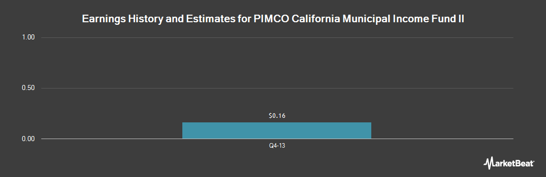 Earnings by Quarter for Pimco CA Muni. Income Fund II (NYSE:PCK)