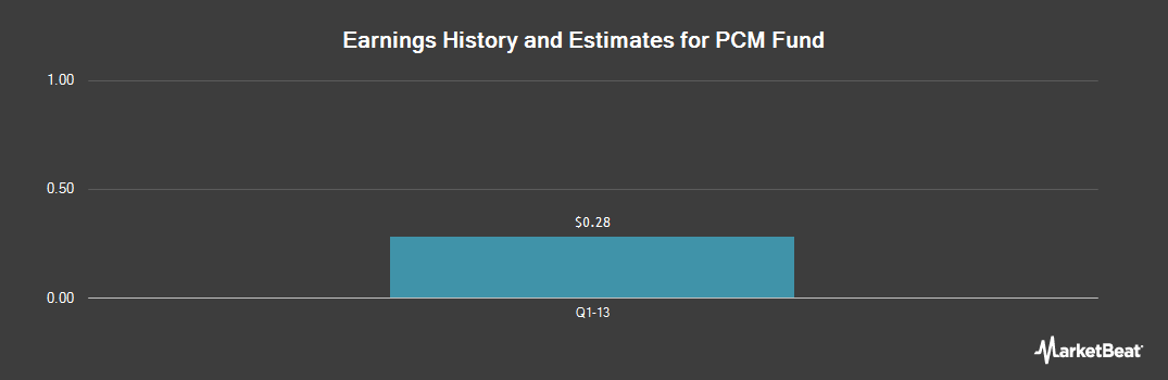 Earnings by Quarter for PCM Fund (NYSE:PCM)