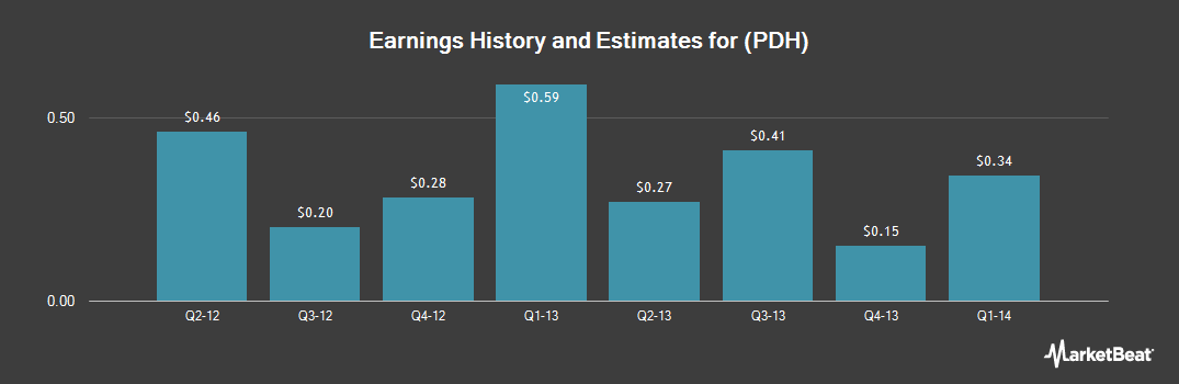 Earnings by Quarter for PetroLogistics (NYSE:PDH)