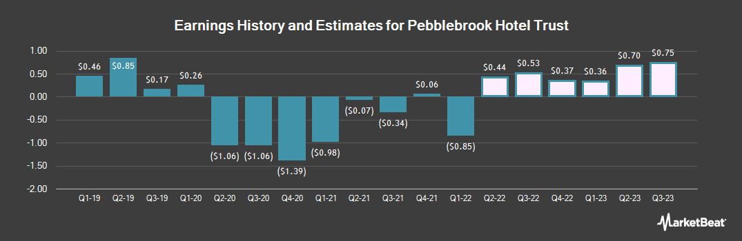 Earnings by Quarter for Pebblebrook Hotel Trust (NYSE:PEB)
